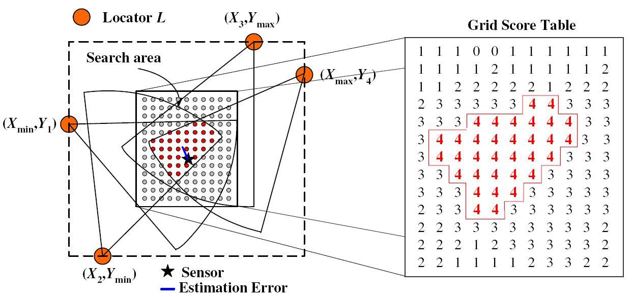 Imote2 Sensor Network Localization